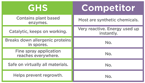 GHS vs Competitor